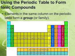 5-1 Notes Part 1: Ionic Compounds Please have your Periodic Table ...