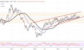 Us Dollar Index Live Chart Investing Com Us Dollar Index Targets Trendline Support At 97 40 Ahead Of