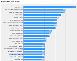Interpretive Gpu Benchmarks Chart Gpu Comparison Videocard