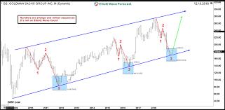 Goldman Sachs Nyse Gs Bullish Trend Is Still Intact