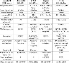 Comparison Of The Bluetooth Uwb Zigbee And Wi Fi