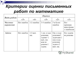 Презентация на тему НОРМЫ ОЦЕНКИ ЗНАНИЙ В НАЧАЛЬНОЙ ШКОЛЕ КАК  13 Критерии оценки письменных работ по математике Виды