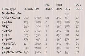 5f6a mods lowering your amp s b voltage can lengthen tube life and soften its tone you can do this a rectifier tube swap here s a chart from 300guitars com