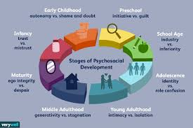 Early Childhood Development Chart Third Edition Erik Eriksons Stages Of Psychosocial Development