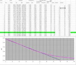 5k Ohm Thermistor Chart External Temperature Sensor In Ez430 Rf2500 Msp Low Power