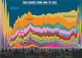 Film Genres Oc The Prevalence Of Movie Genres Between 1894 And 2025