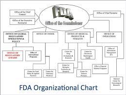 Fda Imports Slideshow New Organization Chart Mddi Online