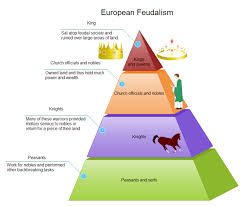 Diagram Of A Pyramid Feudalism Pyramid Diagram Free Feudalism Pyramid Diagram