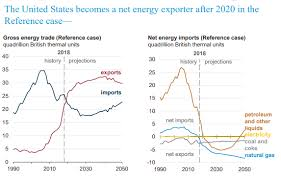 Us Oil Production And Imports Chart Us Becomes A Net Energy Exporter In 2020 Energy Dept Says