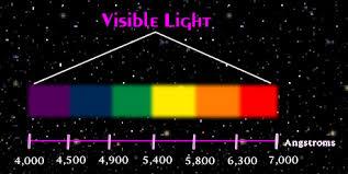 Light Tour Electromagnetic Spectrum