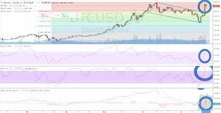 Bitcoin Btc Usd Nears All Time High On Spike Above Daily