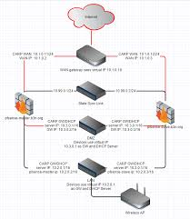 pfsense firewall ha failover cluster b3n org pfsense ha diagram