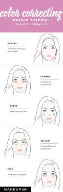 Makeup Application Guide Saubhaya Makeup