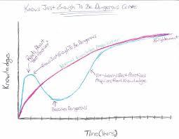 Knowledge Chart Knowledge Chart Album On Imgur