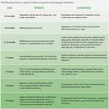 39 Inquisitive Language Developmental Norms Chart