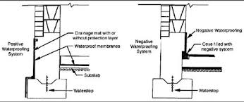 basement drainage design. Wonderful Basement Illustration Of Two Waterproofing Approaches And Basement Drainage Design I