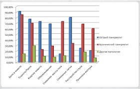 Диплом Руслан Рисунок 8 Значимость симптомов при различных формах панкреатита