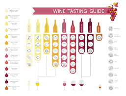 Wine Guide Chart 26 Exact Rose Wine Chart