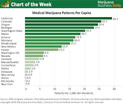 Chart Of The Week State Rankings For Medical Marijuana