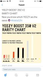 How To Get The New Yeezy 350 V2 Butter June 30 2018