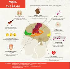 studied effects of classical music on your brain online phd  15 studied effects of classical music on your brain online phd programs my lymphoma journey