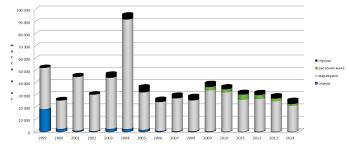 Наркоконтроль перспективы и ожидания Фонд содействия защите  График 3 Общий объем наркотиков изъятых правоохранительными органами