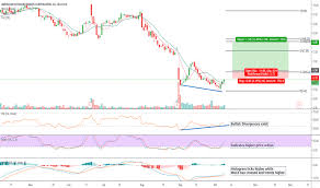 Smith And Wesson Stock Chart Aobc Stock Price And Chart Nasdaq Aobc Tradingview