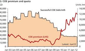 Singapore Coe Chart Chart Of The Day High Coe Premiums Make Singapores