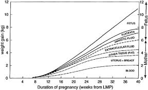 Placenta Growth Chart 3 Composition And Components Of Gestational Weight Gain