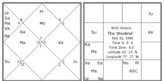 The Weeknd Birth Chart The Weeknd Kundli Horoscope By