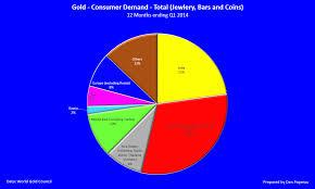 Global Gold Demand Chart Indias Role In The Gold Market Seeking Alpha