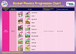 Reading Planet Rocket Phonics Fully Decodable Reading Books