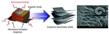 <b>Solid</b>-state microwave irradiation synthesis of <b>high quality</b> graphene ...