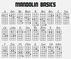 Mandolin Chord Chart Printable 15 Methodical Mandolin Beginner Chords