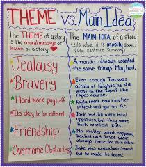 best teaching themes ideas film video movie teaching main idea vs theme