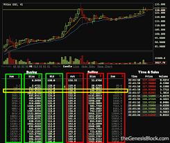 Depth Chart Btc Blog Tradeblock