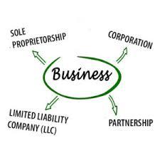 Organizational Chart Of Sole Proprietorship Sole Proprietorship Partnership Corp Or Llc Landscape