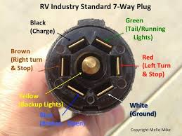 7 way trailer plug diagram on 7 images free download wiring diagrams 7 Wire Rv Trailer Wiring Diagram trailer plug wiring diagram 6 wire trailer plug diagram 7 way rv trailer plug wiring diagram rv 7 wire trailer cable wiring diagram