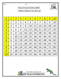 Best 25+ Multiplication times table ideas on Pinterest | Maths ...