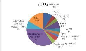 Economic Chart A Pie Chart Showing The Various Socio Economic Sectors That