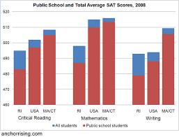 charter school vs public school essay < coursework academic service charter school vs public school essay