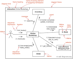 Uml Communication Diagrams Overview Graphical Notations