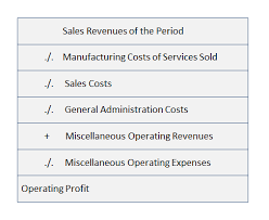 Cost Of Sales Method