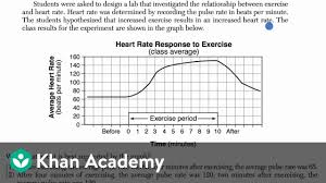 Experimental Design Biology Example Data To Justify Experimental Claims Examples High School Biology Khan Academy