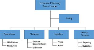 Incident Command Flow Chart Why The Planning Team Structure Is Important