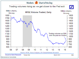 Nyse Volume Chart Contra Corner Chart Of The Day Nyse Volume Rising As Fed