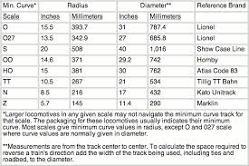Model Train Scales Chart Bing Images Great Reference For