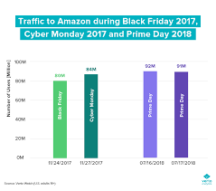 Chart Of The Week Amazon Prime Day In Perspective
