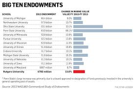 big 10 endowments 4936a05bdc7210d4