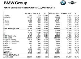 Bmw Sales Chart Bmw Reports October 2013 Us Sales Numbers Bimmerfile